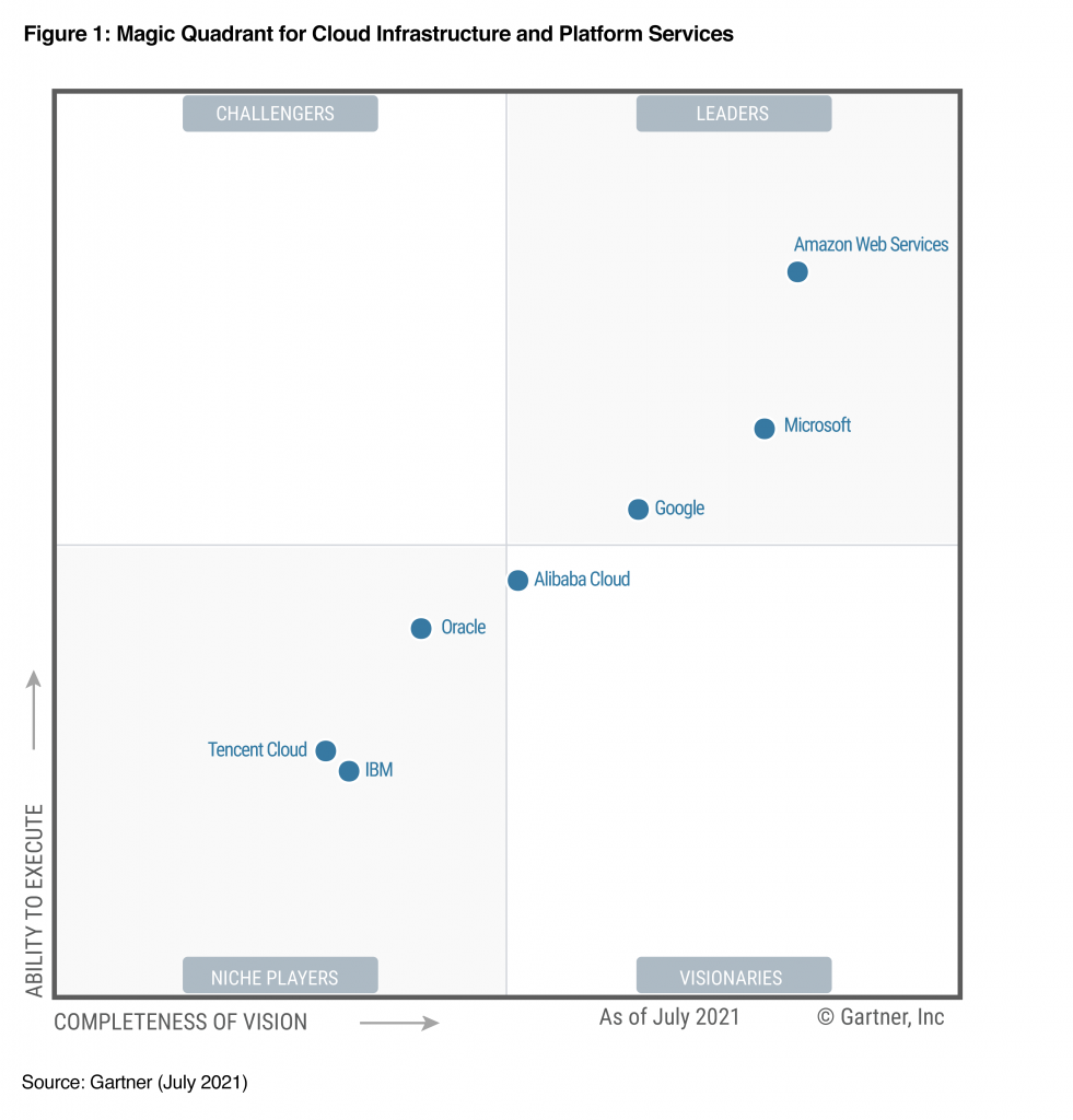 An image showing AWS Named as a Leader in the 2021 Gartner Magic Quadrant for Cloud Infrastructure & Platform Services