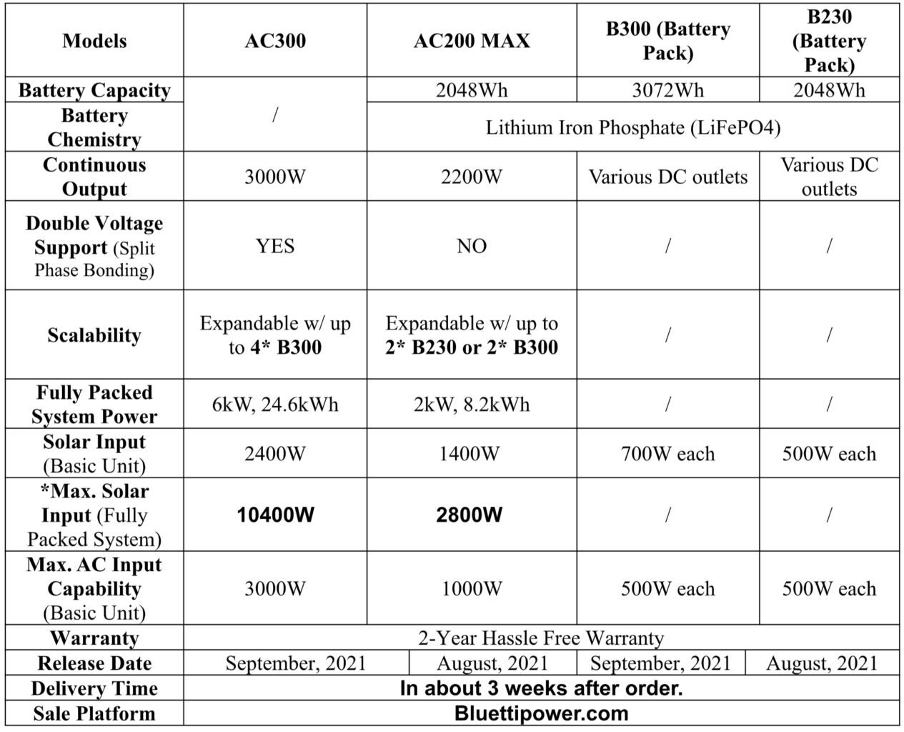 BLUETTI AC300 and AC200 Max specifications