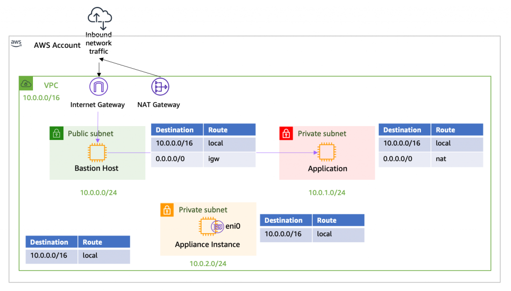 VPC More Specific Routing